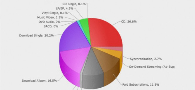 41 Years Of Recording Industry Cash Flows In One GIF